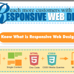 Go for Mobile Responsive Web Design [Infographic]