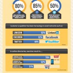 Brand Establisher Infographic