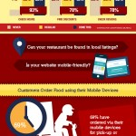Online Marketing for Restaurants Infographic