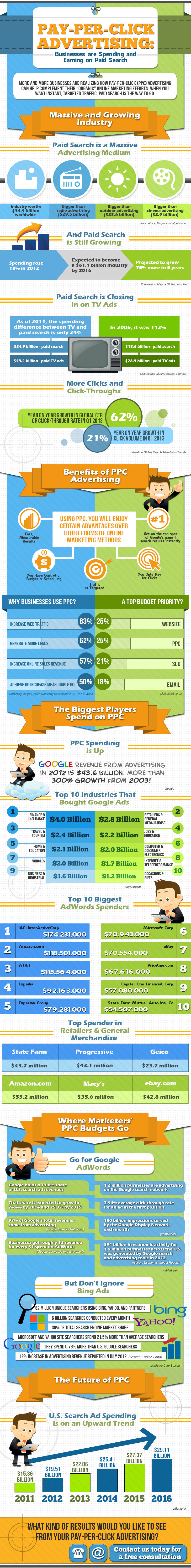 Pay Per Click Infographic